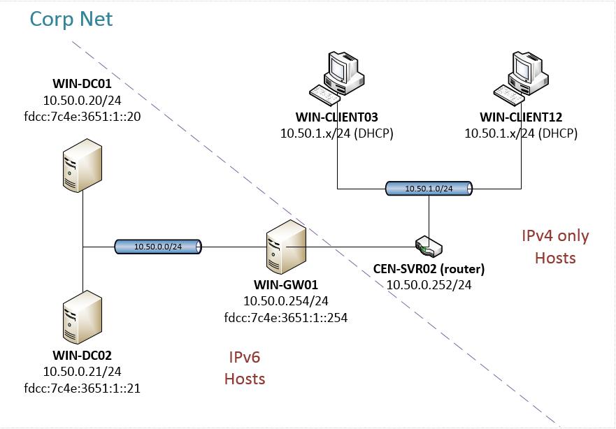 IPv6-ISATAP