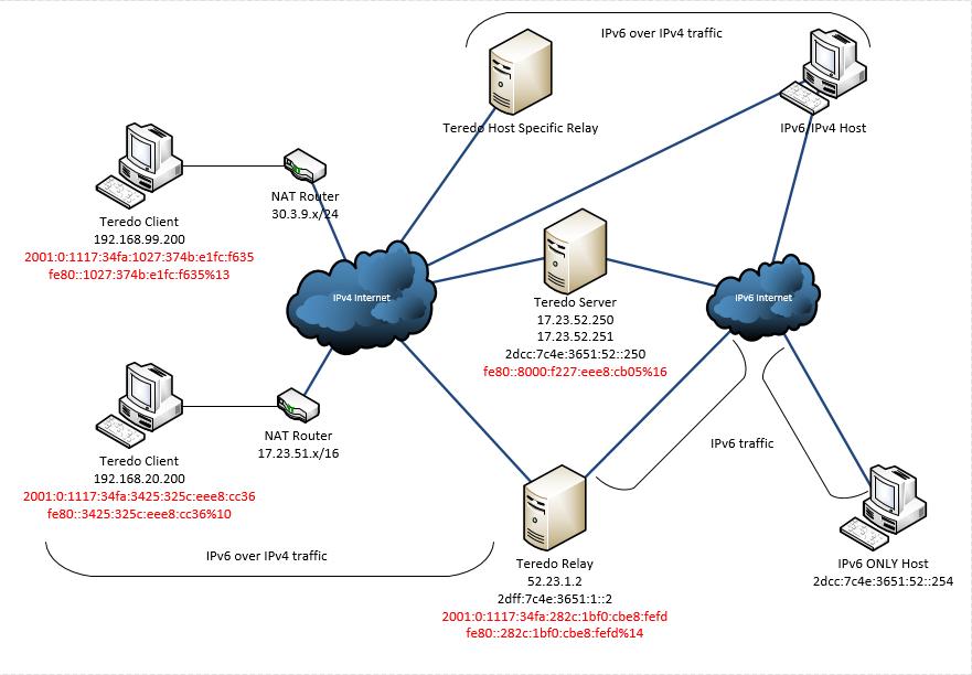 IPv6-Teredo2